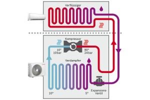 Quelle: Bosch Der Prozess der Wärmeerzeugung findet bei der Split-Wärmepumpe im Außengerät statt, in dem sich Verdampfer und Verdichter befinden. Über eine Heißgasleitung wird der Verdichter mit dem Verflüssiger verbunden, der sich im Innengerät befindet.