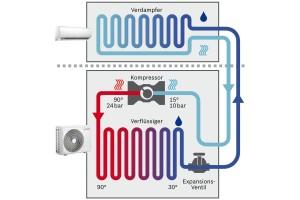 Quelle: Bosch Der Kältekreis besteht aus: Verdampfer, Kompressor, Verflüssiger und einem Expansionsventil.